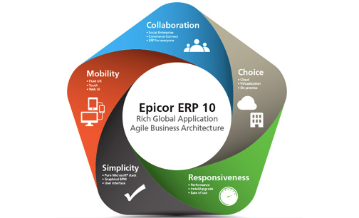 What's New? Epicor ERP 10.1 Release | MIS Consulting & Sales