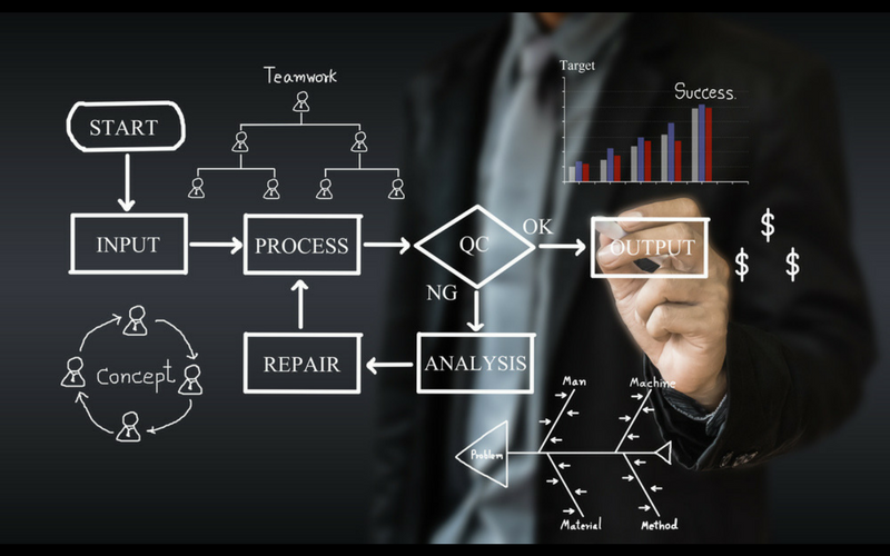 Business Process Improvement | MIS Consulting & Sales, Inc